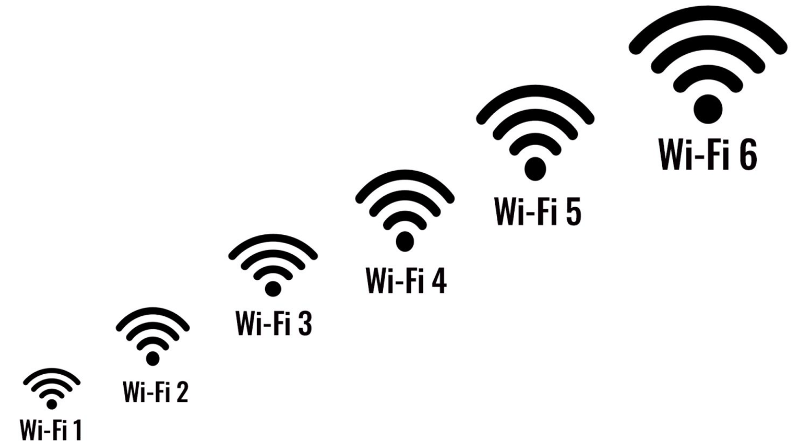 What is Wi-Fi 6 and Why Wi-Fi 6 Matters? (ANSWERED)